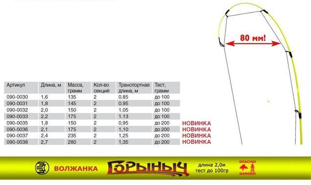Спиннинг Горыныч Волжанка 2.4м тест до 200гр (2 секции)